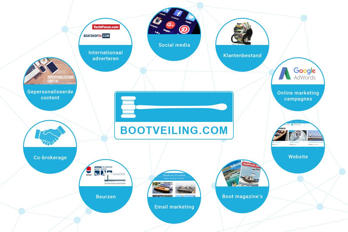 Het bereik van Bootveiling.com